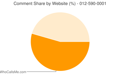 Comment Share 012-590-0001